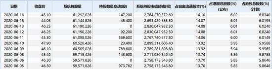 阅文集团大涨11% 内资近期大幅买入吴文辉大力减持