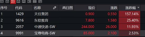 4只新股挂牌港交所:东软涨25% 中通快递涨12%市值超2000亿