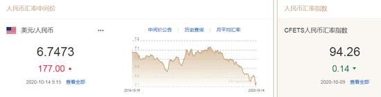 央行出手后人民币汇率走弱 中间价报6.7473下调177点