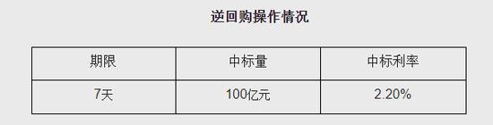 央行今日开展100亿元人民币7天期逆回购操作