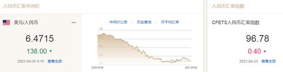 人民币中间价报6.4715上调138点 中金:美联储对通胀保持淡定