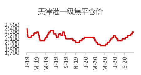 华闻期货:焦炭:危中有机 谋定而后动