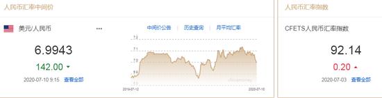 美元指数小幅回升 人民币中间价报6.9943上调142点