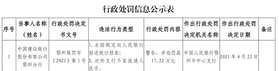 建行鄂州分行被罚17.22万:未按规定向央行报送统计报表