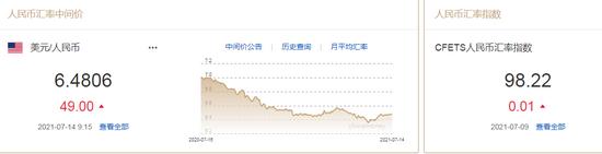 人民币中间价报6.4806下调49点 中金:美国通胀并非暂时现象