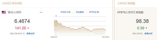 美元指数止跌回升 人民币中间价报6.4674,下调141点