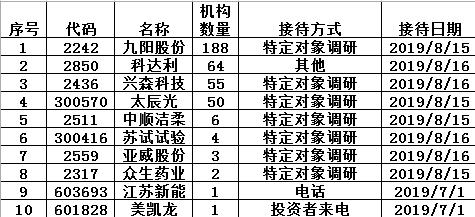 机构调研:博时嘉实关注九阳 华安鹏华关注太辰光