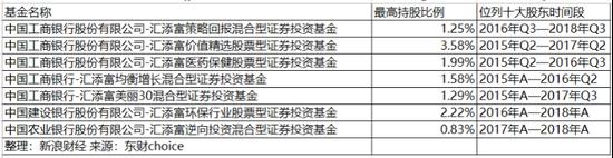 图2:汇加富旗下参股启示古汉的基金状况