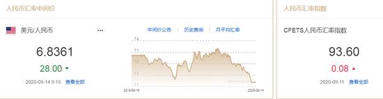 美元指数小幅震荡 人民币中间价报6.8361上调28点