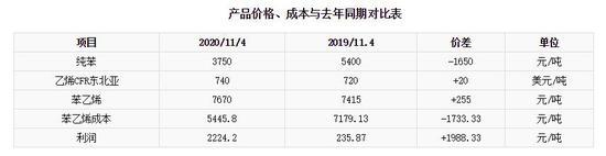 南华期货:苯乙烯策略报告