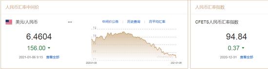 人民币中间价报6.4604上调156点 专家:将延续强势表现