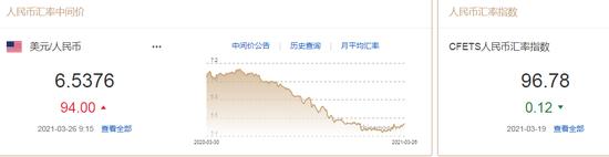 鲍威尔:将逐步减少债券购买 人民币中间价报6.5376