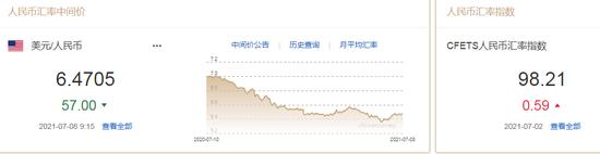 人民币中间价报6.4705上调57点 中长期仍有望升值