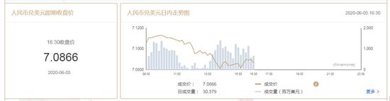 非农报告恐掀市场风雨 在岸人民币收报7.0866升值357点