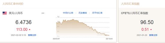 美元指数逼近91关口 人民币中间价报6.4736下调113点