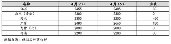 新湖期货:甲醇供需面有转弱预期 09反弹后短线震荡调整为主