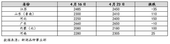 新湖期货:预计甲醇09盘面或维持2400-2500区间震荡