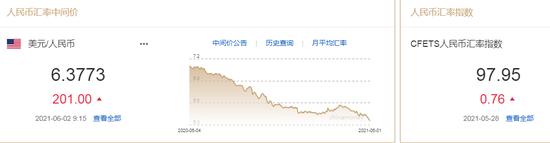 人民币中间价报6.3773下调201点 单边升值预期得到