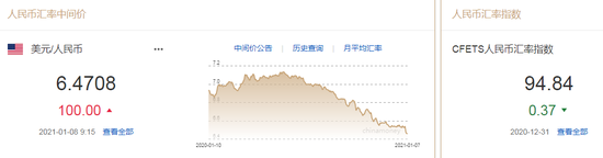 美元指数止跌反弹 人民币中间价报6.4708下调100点