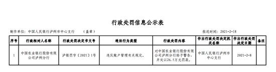农行泸州分行被罚26.5万:违反账户管理有关规定