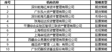 【推荐】网赚平台社区_2019东方证券杯私募梦想创业营第五场入围名单公示