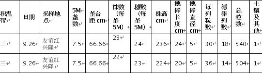 东线第四天:种植成本高企 产量及质量双降