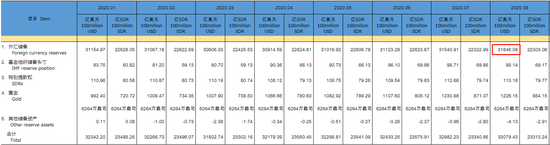 中国8月外汇储备31646亿美元 连续5个月上升