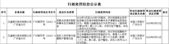 交行广东省分行被罚89.5万:延解占压海关税款等