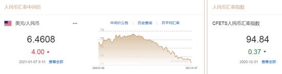 美元指数弱势延续 人民币中间价报6.4608下调4点
