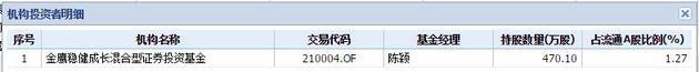 持有南岭民爆的金鹰基金产品 数据来源:wind