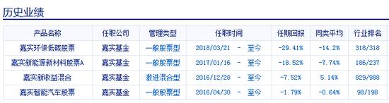 姚志鵬管理的其他基金產品
