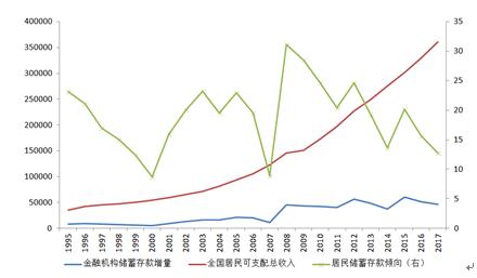 图4 居民部门储蓄存款趋向 资料来源:交行金研中心