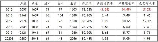 金瑞期货:出口消化投产 PVC易涨难跌