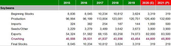 中财期货:做多M2101看涨期权策略报告