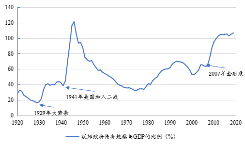 中航证券:广义财政赤字货币化助力美国走出历次危机