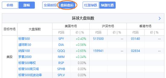周二盤前,截至北京時間16:30,美國三大指數基金均上漲(來源:新浪財經《線索Clues》)