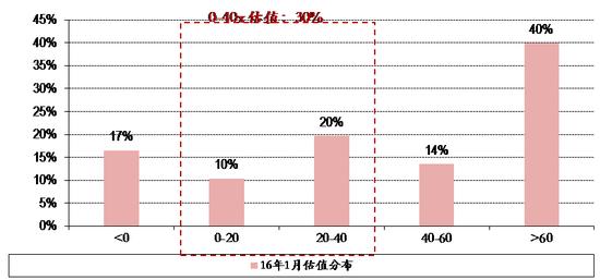 图表11. 16年1月27日全市场股票估值分布