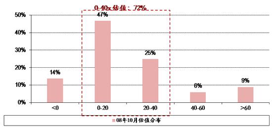 图表7. 08年10月28日全市场股票估值分布
