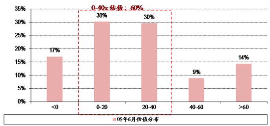 图表5. 05年6月6日全市场股票估值分布