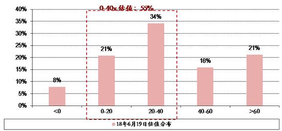 图表13. 18年6月19日全市场股票估值分布