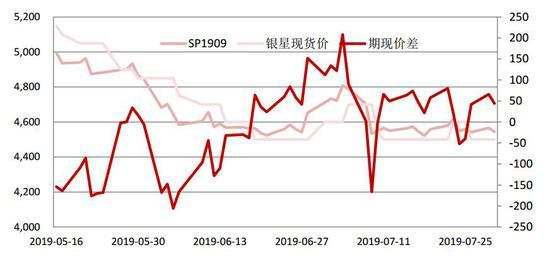 中银国际:供过于求 纸浆或将延续下行趋势