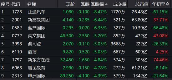 消费股集体走低 正通汽车跌8.5%波司登跌5%