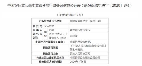 建设银行缙云支行被罚25万:虚增信用贷款数据