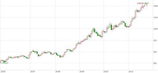 一德期货:豆粕:国内高库存压制近月表现