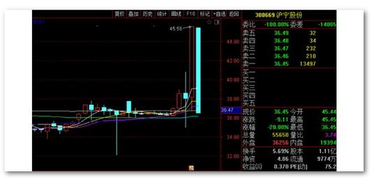 """沪宁股份上周五涨20%今天跌20% 遭遇""""杀猪盘""""?"""