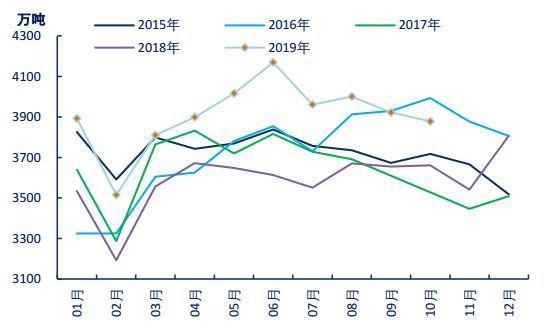 中信期货:高供给矛盾持续 焦炭价格重心下移