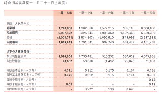 SOHO中国半年暴跌30%:出租率下跌 捐款哈佛引热议