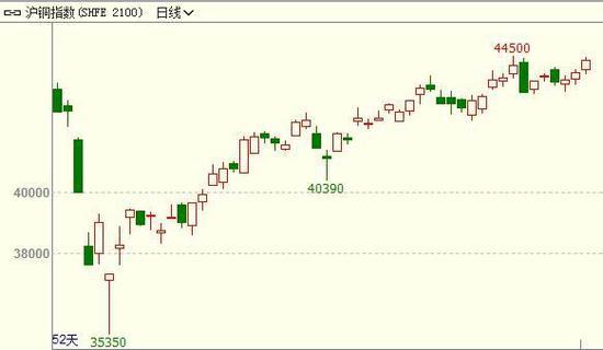长安期货:基本面仍有支撑 铜价易涨难跌