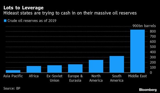 """中东石油国家动用""""掌上明珠"""" 借市场回暖加紧出售石油资产"""