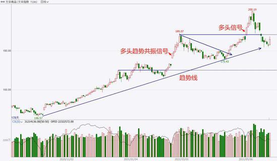 中粮期货  试错交易:5月31日市场观察